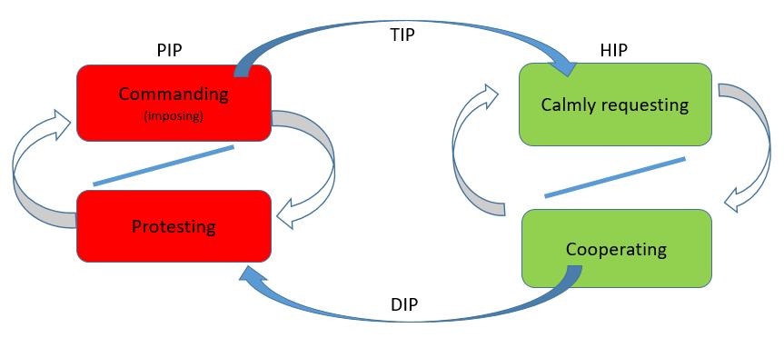 TIPHIP Pr2